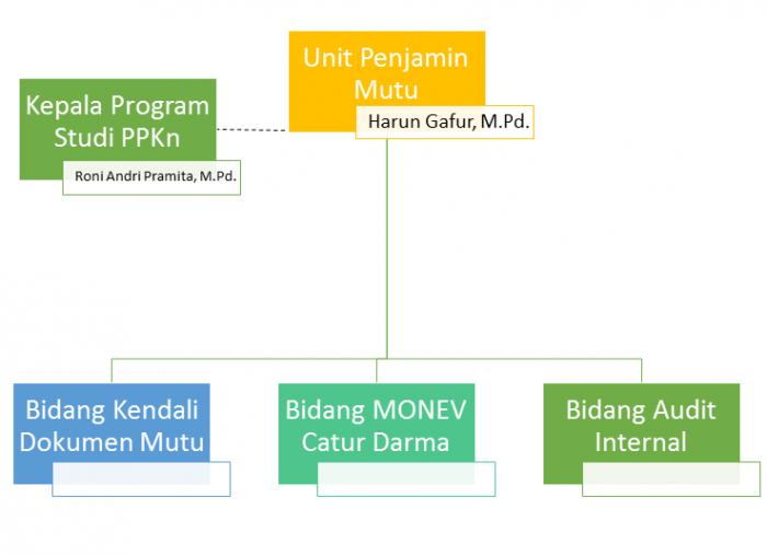 Struktur Organisasi UPM PPKn